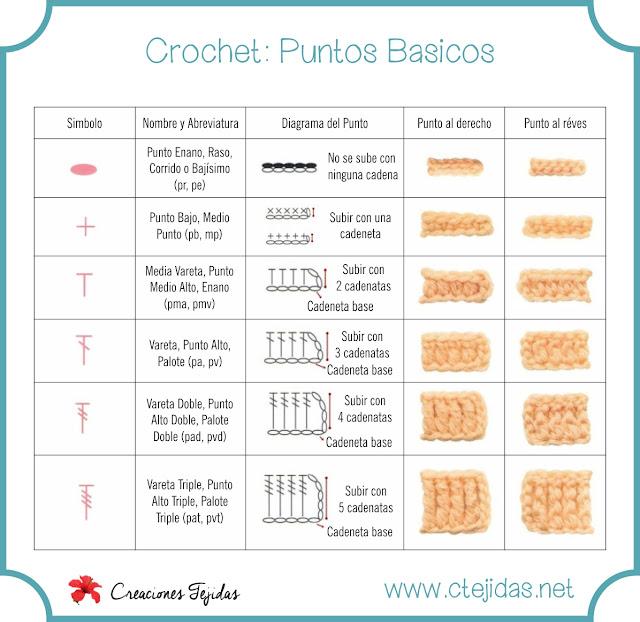 Puntos Básicos del Crochet