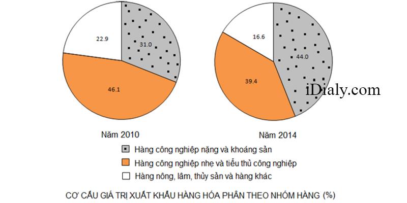 Câu hỏi trắc nghiệm phần Bảng số liệu - biểu đồ - Mức độ vận dụng