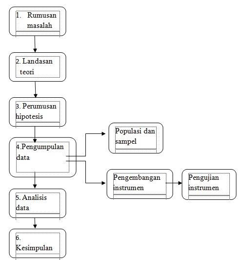Prosedur Penelitian Kuantitatif Menurut Para Ahli