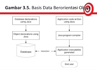 pengertian Database Berorientasi Object