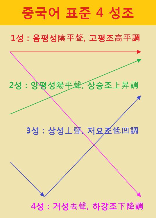 중국어 발음 기호 자모표 표준 4 성조표 (병음 기호 漢語 拼音 符号, 標準 4 聲聲)