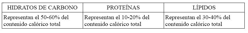 Distribución nutrientes