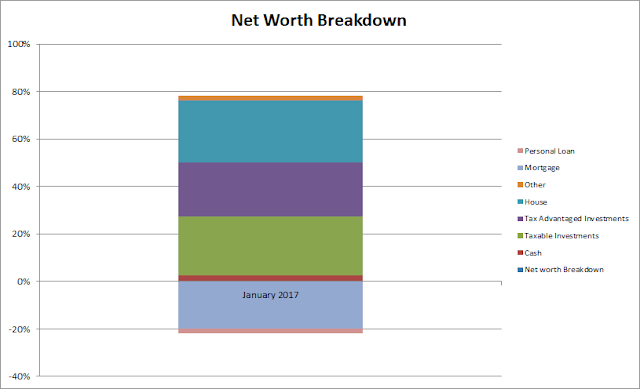 net worth, balance sheet, equity, financial independence, assets, liabilities