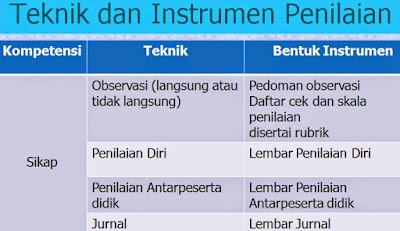 Contoh Format Instrumen Penilaian
