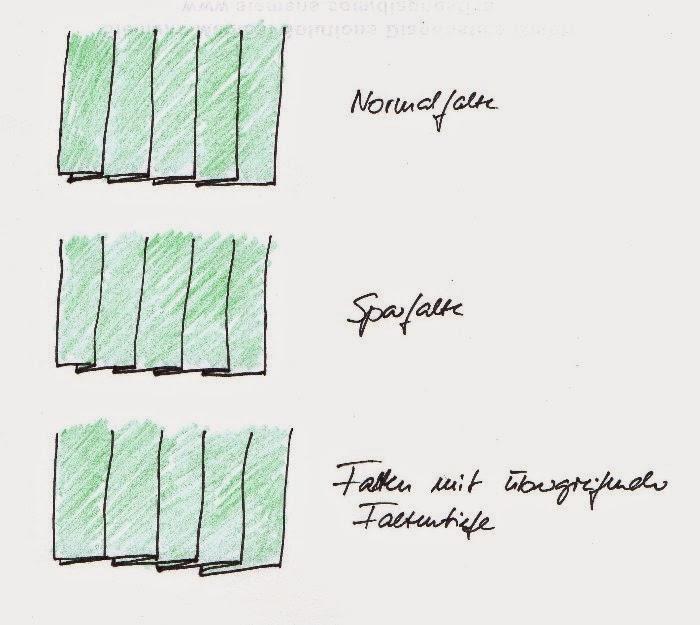 Brief Falten Nach Innen Aussen : Frau nähfreundins tagebuch falten