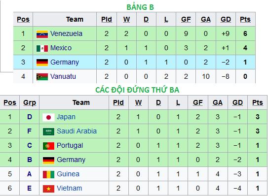 Bảng xếp hạng U20 World Cup