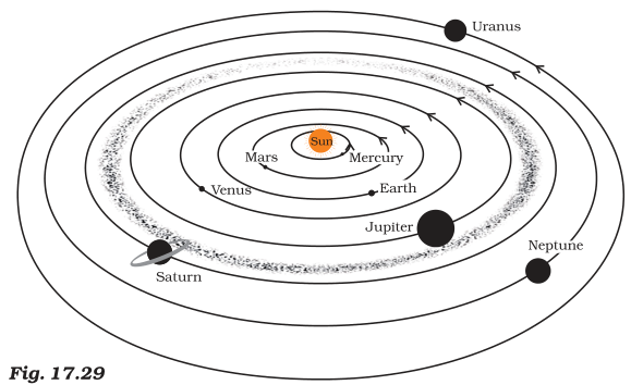 NCERT Solutions for Class 8th: Ch 17 Stars and the Solar