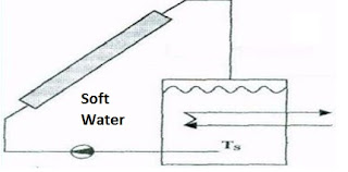 Steam Boiler: Types of Solar Water Heating Systems