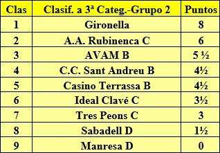 Clasificación final de la liga de Catalunya 1975/76 - 3ª Categoría - Grupo 2