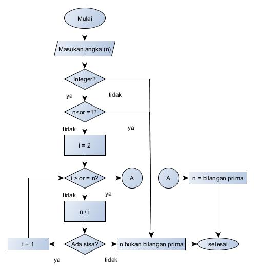 Flowchart Bilangan Prima Badrus Notes