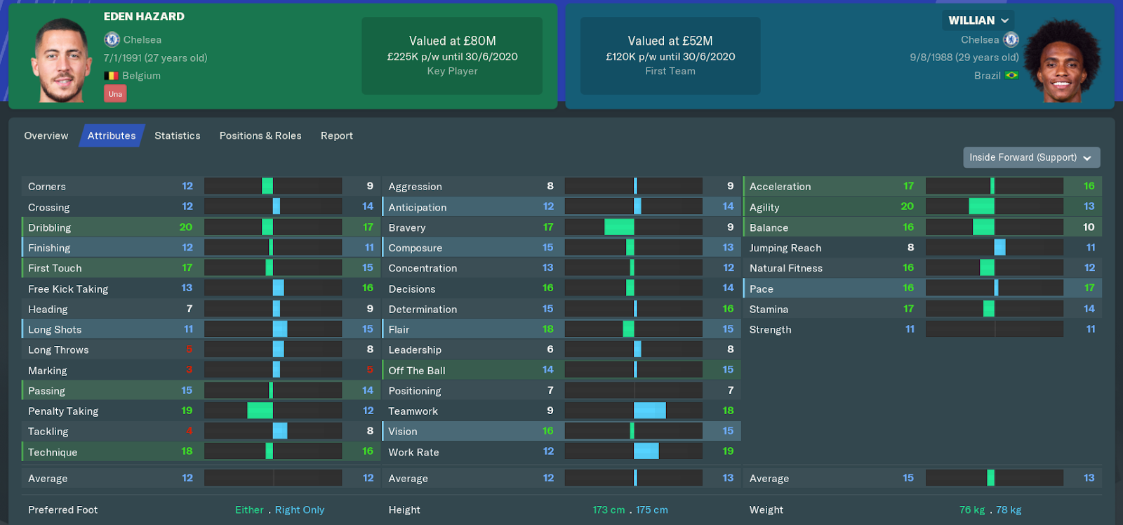FM19 - Chelsea FC Hazard vs Willian