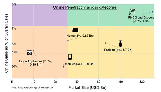 penetration of mobile and large appliances