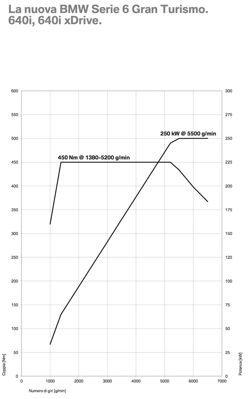 diagramma coppia e potenza motore 640i bmw serie 6 gt