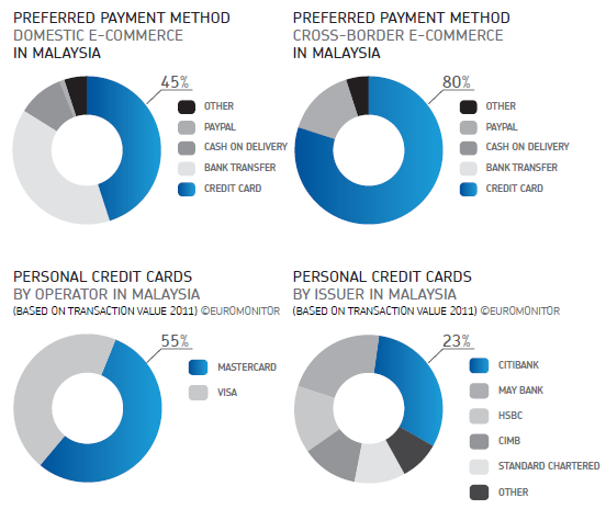 Online payment landscape in Malaysia