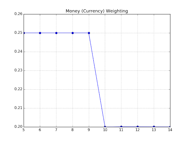 Figure: Money Weighting