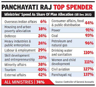 Amount spent by various ministries
