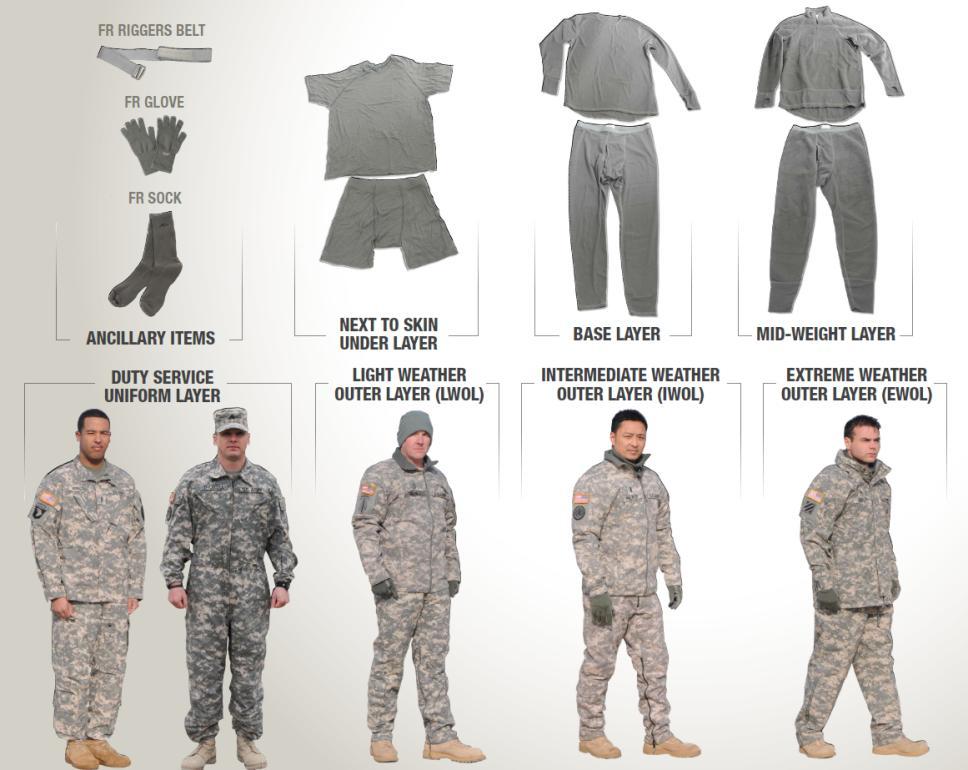 Το σύστημα κωδικοποίησης και τα χορηγούμενα υλικά του Αμερικάνικου Στρατού  μέχρι πριν λίγα χρόνια. Ως στρατός που μαθαίνει και έχει βάση το προσωπικό  του 24b316d4e3d