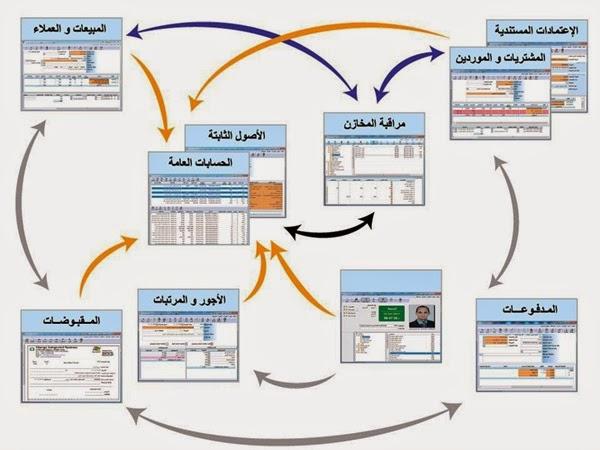 شرح برنامج ساب المحاسبى بالعربى pdf