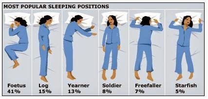 Jeito de dormir pode revelar a personalidade das pessoas