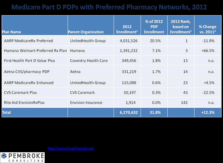humana medicare advantage provider directory