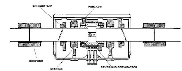 Reversing mechanism in Sulzer