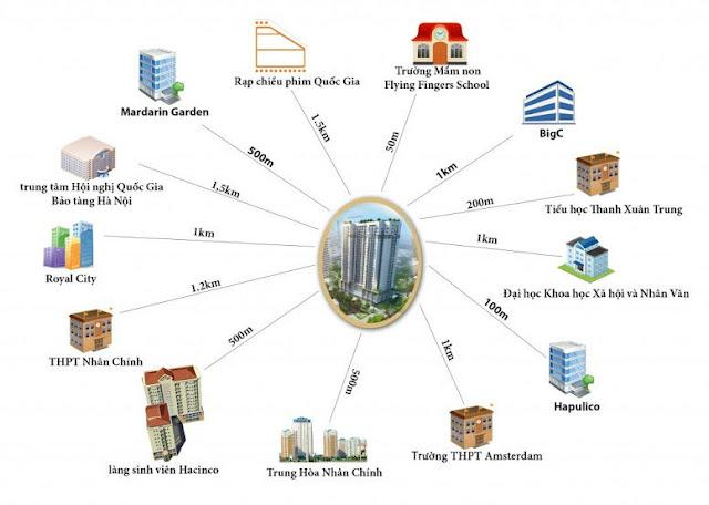Liên kết tiện ích dự án Thanh Xuân Complex