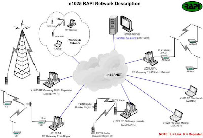 Gading Komunikasi : eQSO Gateway RAPI