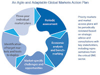 Global Markets Action Plan Template
