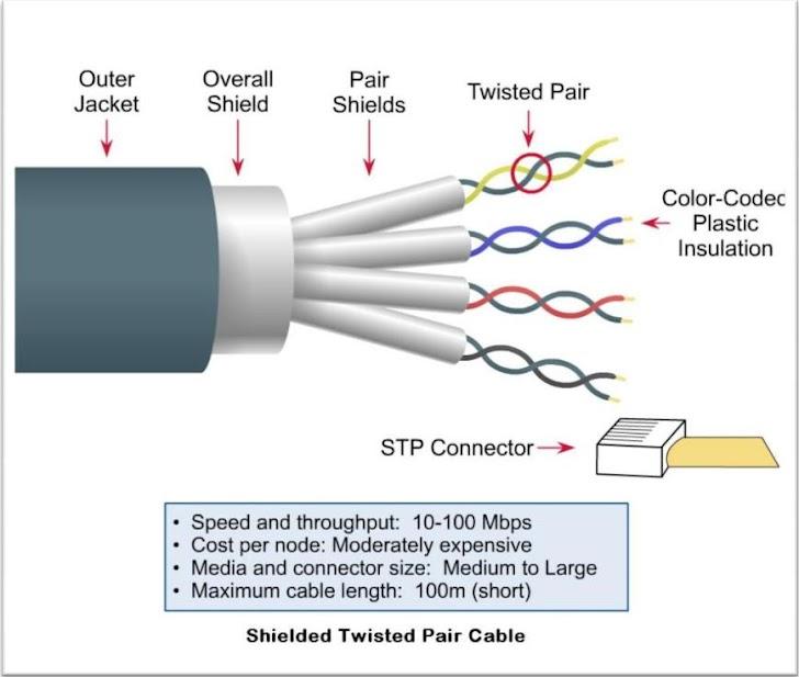 Kelebihan dan Kekurangan Kabel Jaringan STP