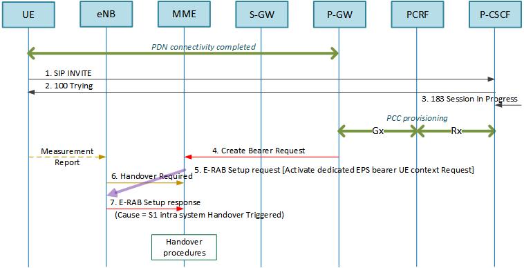 Red Mouse: VoLTE: E-RAB management vs Handover