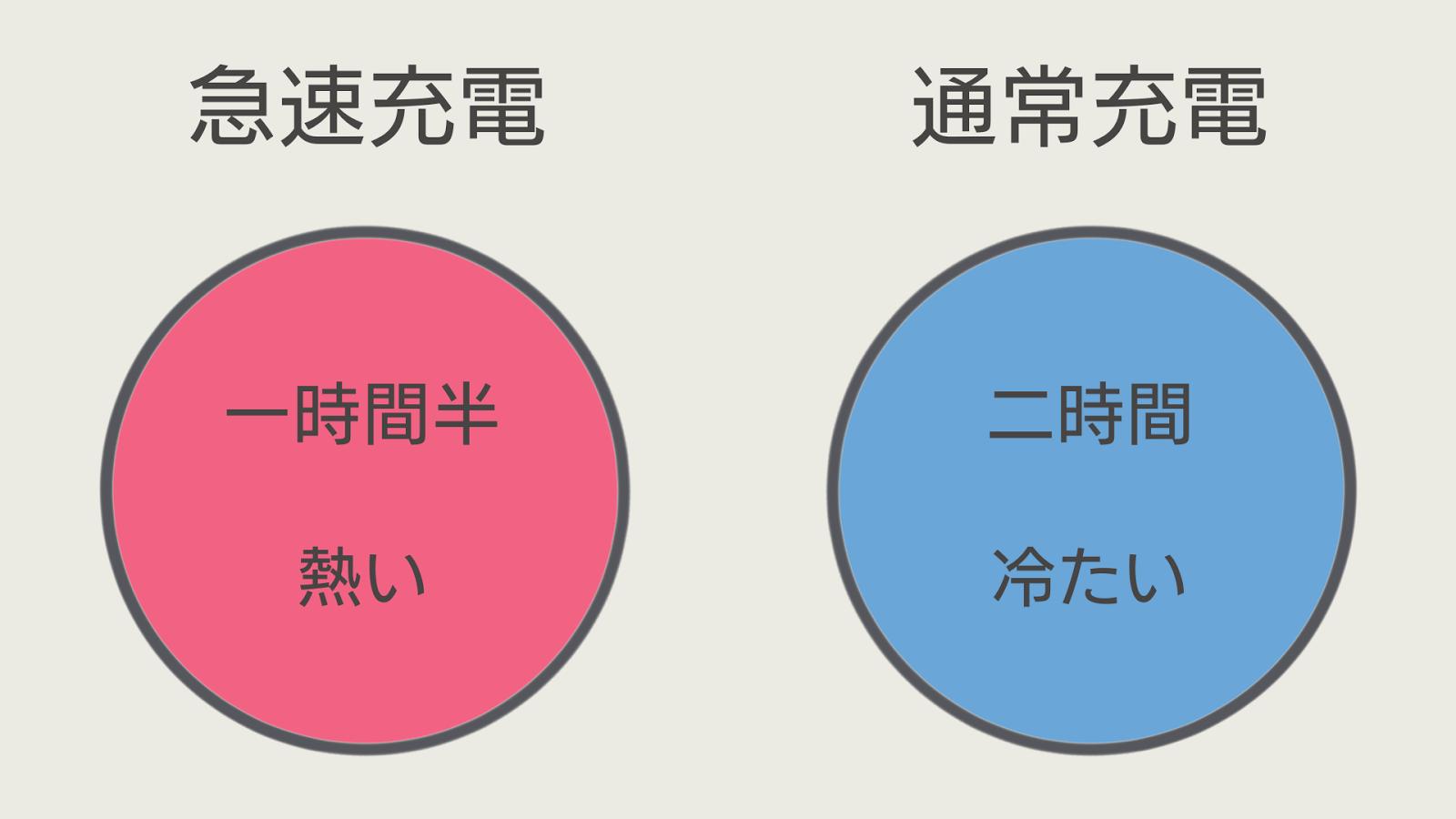 急速充電と通常充電の完了時間と温度:一時間半で熱いという赤い丸と二時間で冷たいという青い丸
