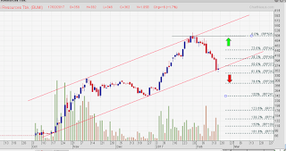 Persiapan rebound saham BUMI
