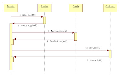 retail line diagram dsl line diagram uml diagrams for retail store management | programs and ... #5