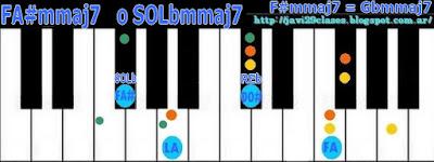 acorde de piano chord F#mmaj7 o Gbmmaj7
