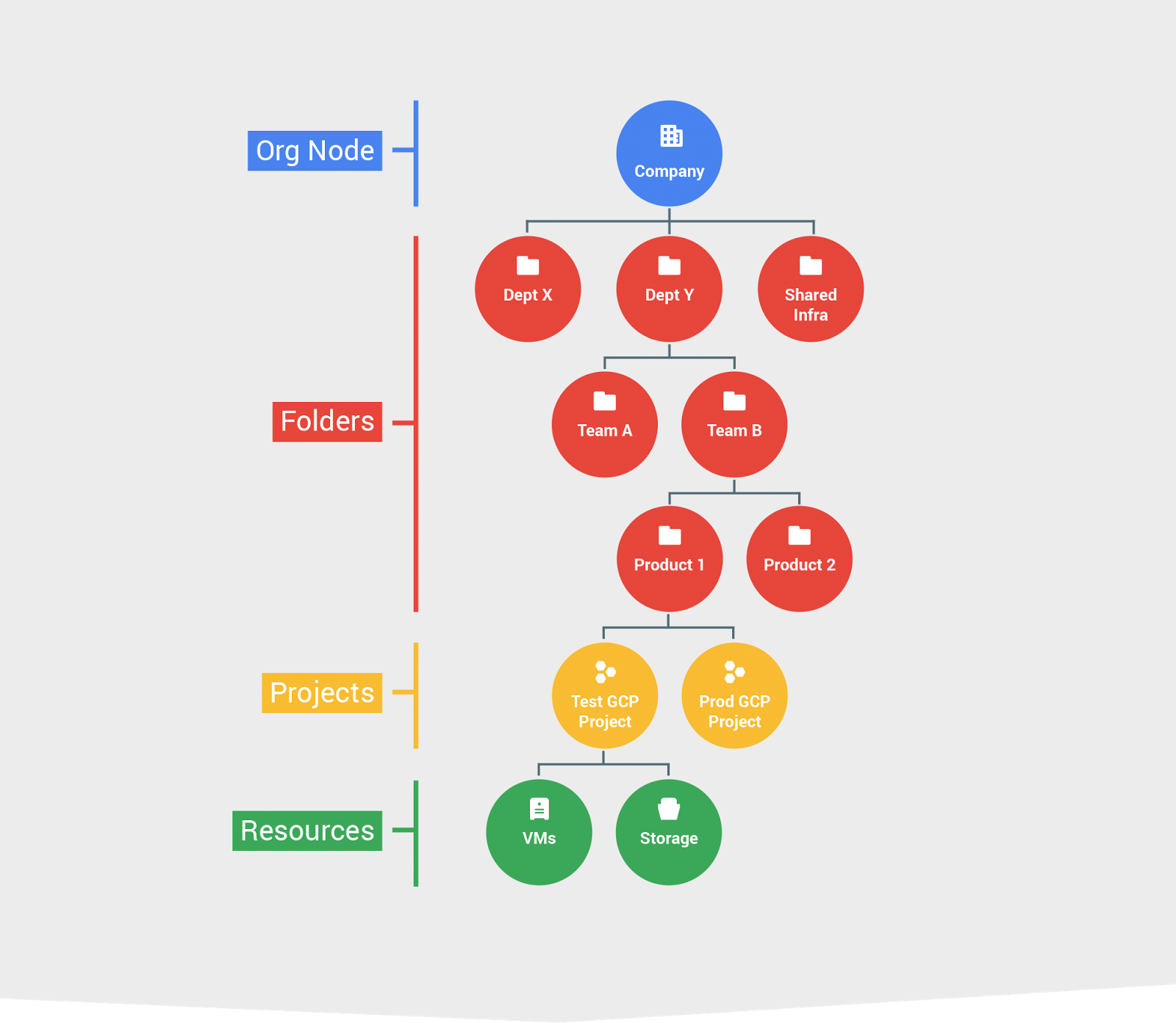 Your 1 Resource For: Mapping Your Organization With The Google Cloud Platform