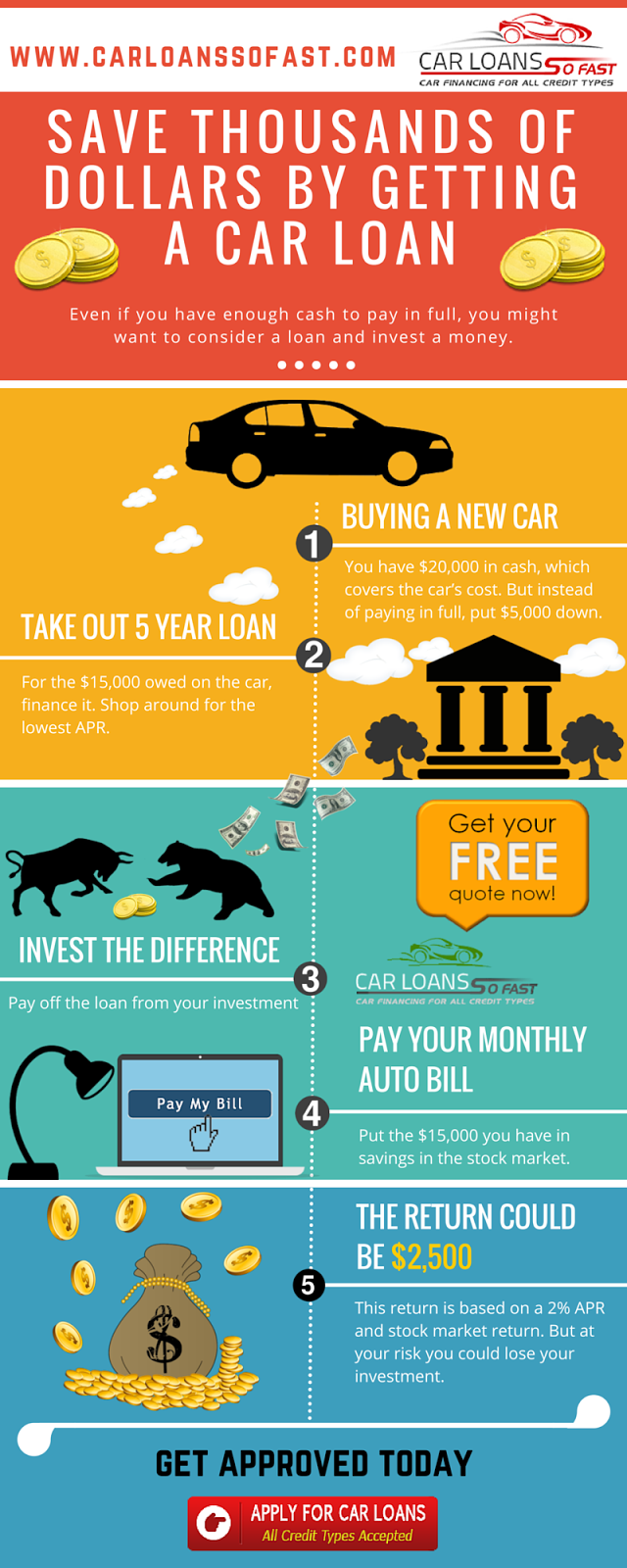 Save Thousands of Dollars by Getting a Car Loan Instead of Buying with Cash