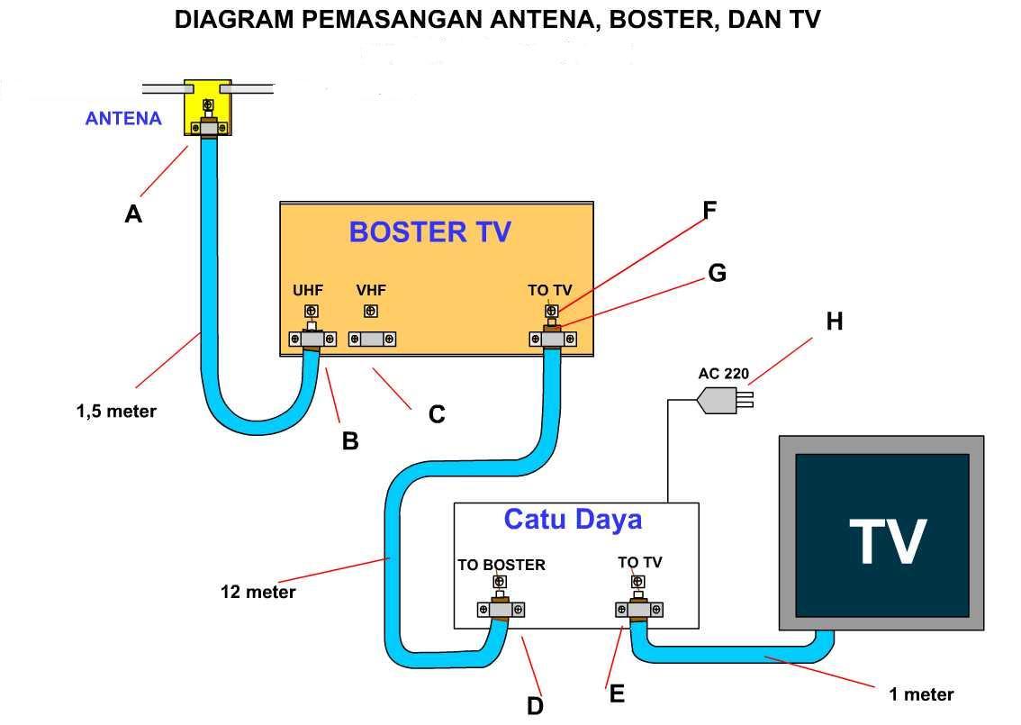cara pasang booster antena tv antena tv bagus ke jetronic wiring diagram ke  laser wiring diagram