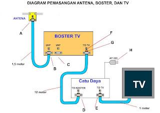 cara pasang booster antena tv