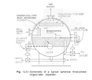 Sketsa Separator Spherical 3 Fasa