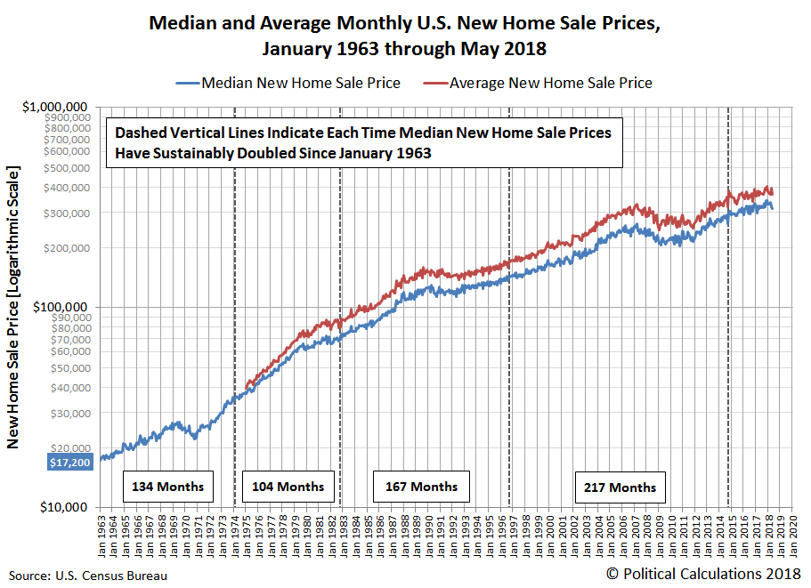 Median and Average Monthly U.S. New Home Sale Prices, January 1963 through May 2018