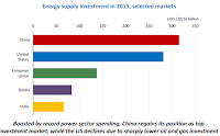 Energy supply investment in 2015, selected markets (Credit: theenergycollective.com) Click to Enlarge.