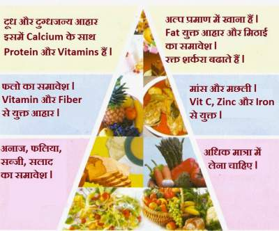 Diet for dengue patient