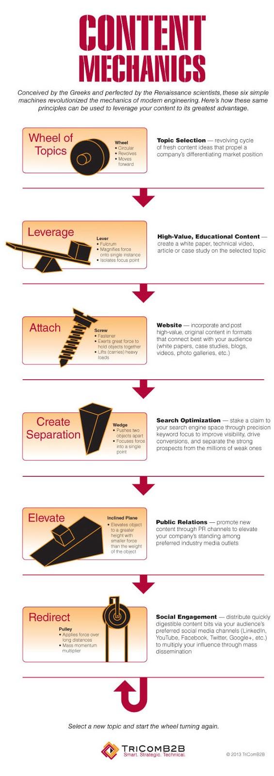 Mechanics infographic