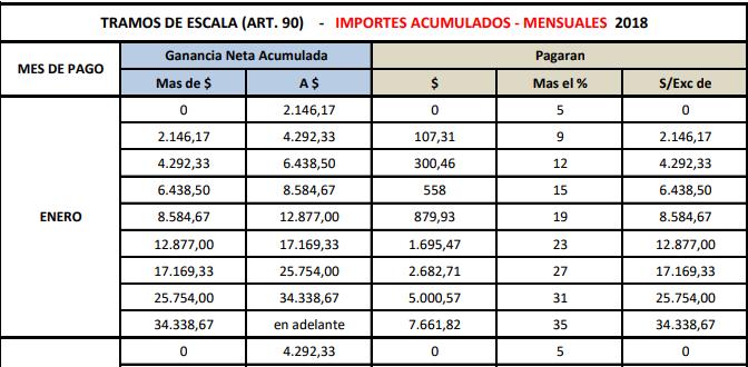 Ganancias tabla art culo 90 importes acumulados mensuales for Tabla de nomina