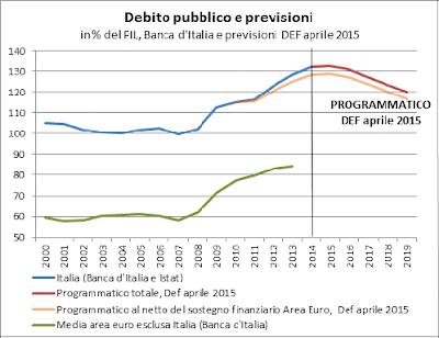 http://www.vincitorievinti.com/2015/05/il-disastro-italiano-in-venti-grafici.html