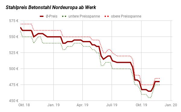 Stahlpreis Entwicklung Betonstahl in Nordeuropa bis 27. November 2019