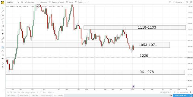 Analyse technique de l'or en euros [14/08/18]