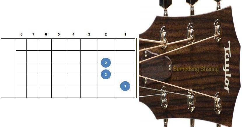 Gambar Chord Gitar Balok Lengkap