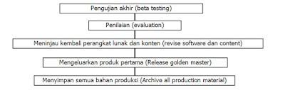 Inilah Alir Proses Multimedia Beserta Penjelasannya secara Detail
