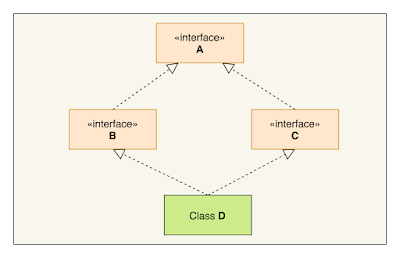 Default Methods, Multiple Inheritance and Diamond Problem in Java 8